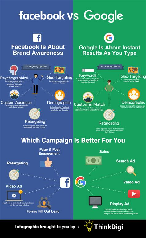 #1 Introduction: Why Facebook Ads? - ELC Associates